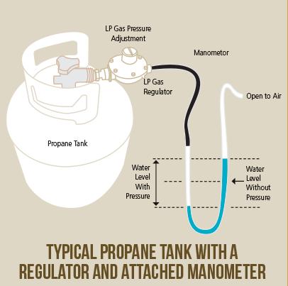 Your Rv Refrigerator Part 2 Lp Gas Operation Escapees Rv Club