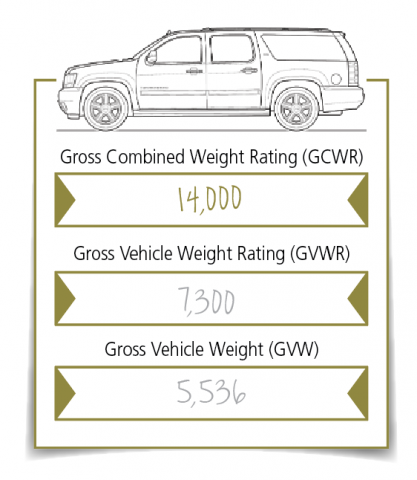 SAFETY IS IN THE NUMBERS | Trailer Towing With a Van or SUV