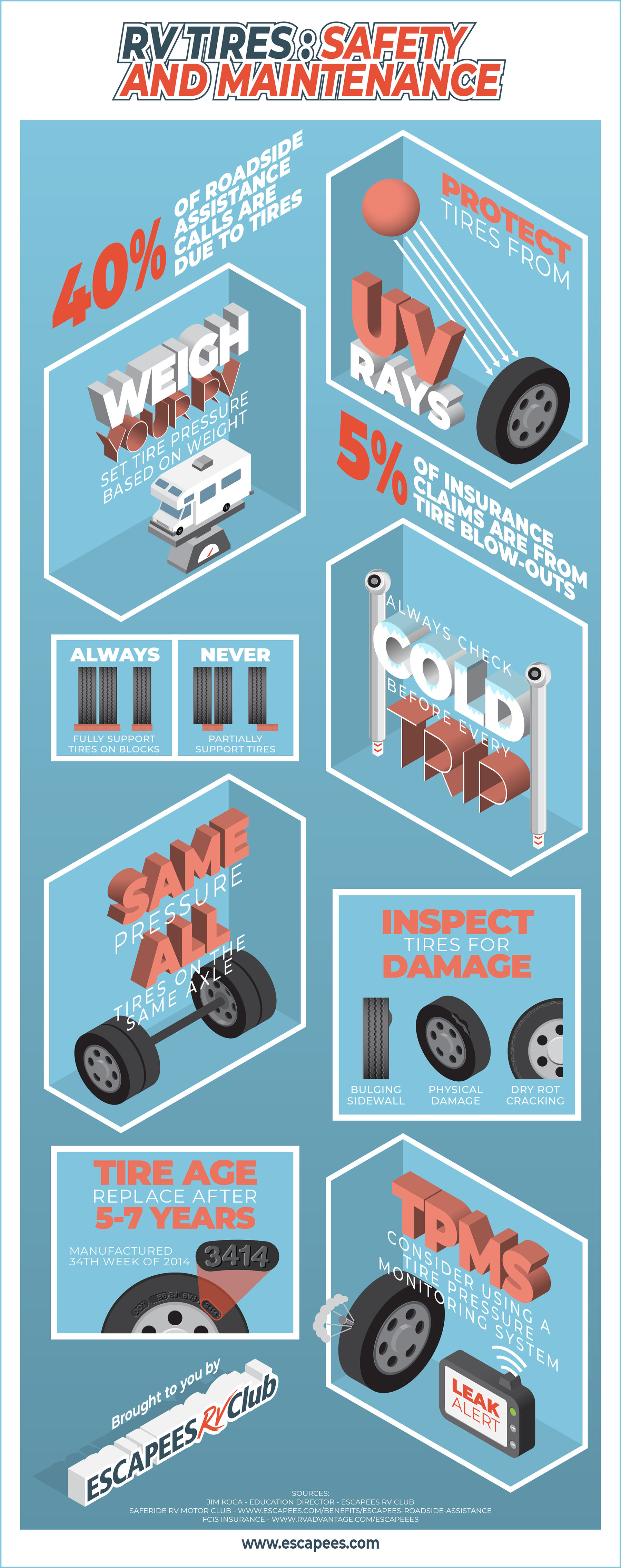 RV Tire Safety and Maintenance Infographic