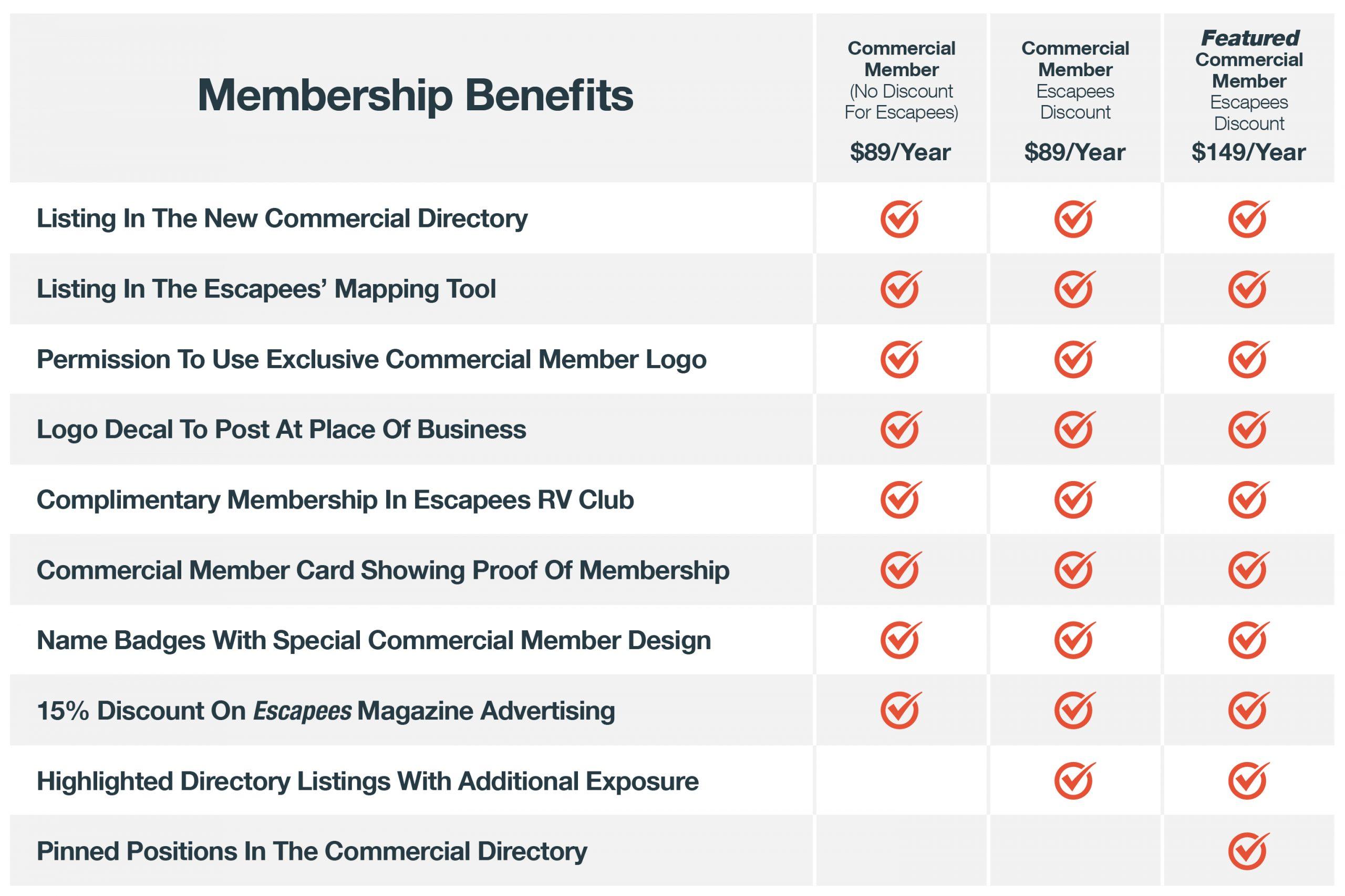 Commercial Member Program Benefits List